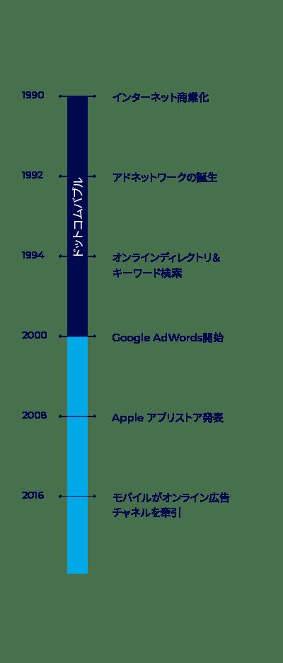 オンライン業界の進化