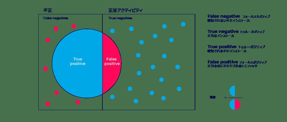 フォールスポジティブテスト図