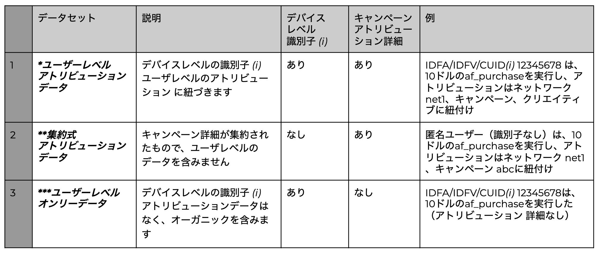 データセット定義 - アトリビューションデータ iOS14