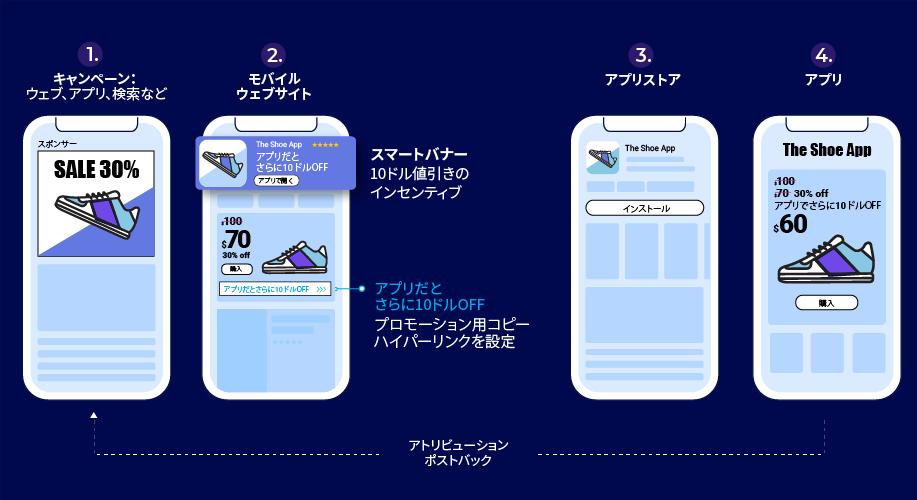 ウェブキャンペーンからアプリへの誘導 - スマートバナー