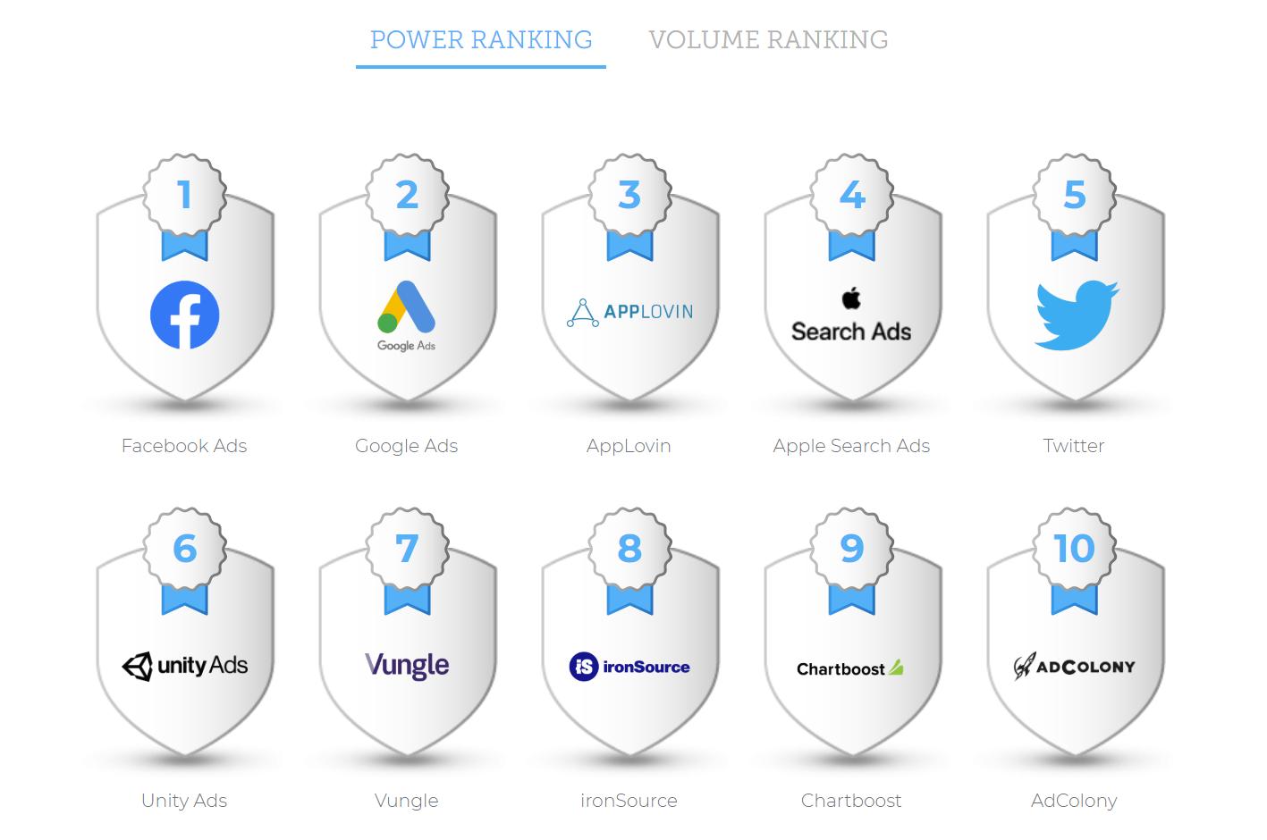 Рейтинг «Performance Index» от AppsFlyer Рейтинг эффективности
