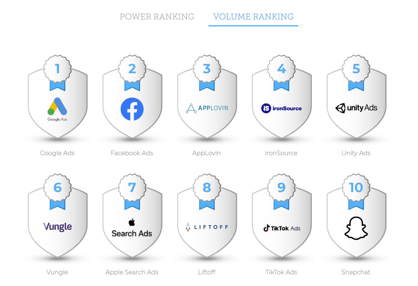Рейтинг «Performance Index» от AppsFlyer Рейтинг объемов