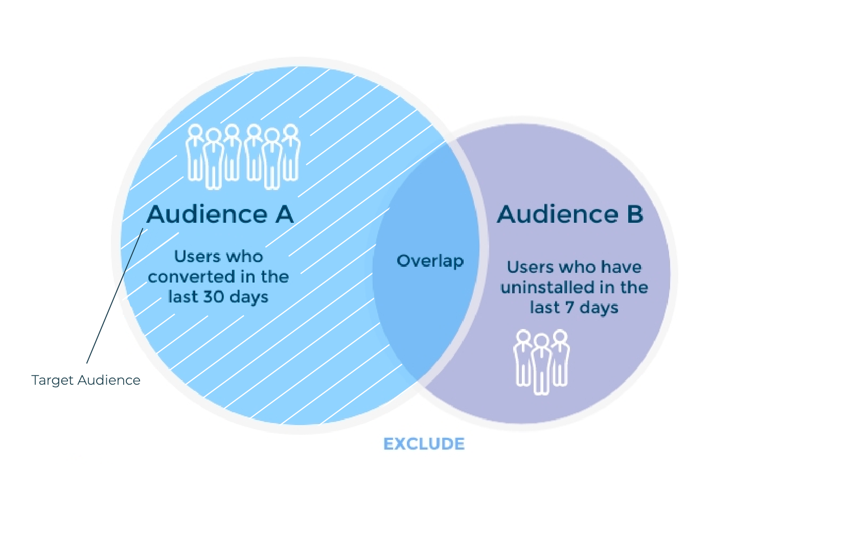 Exemple de segmentation d'audience dans AppsFlyer (Audience A, exclure B)