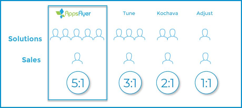 La proporción de soluciones al personal de ventas de AppsFlyer