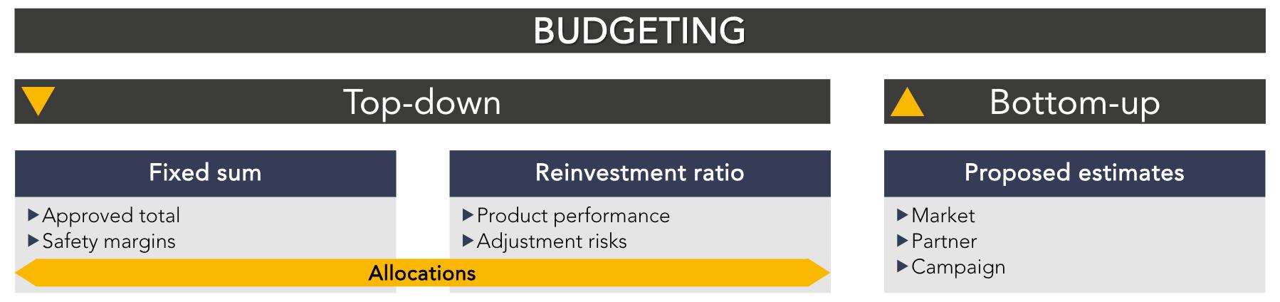 prácticas de presupuesto de ua