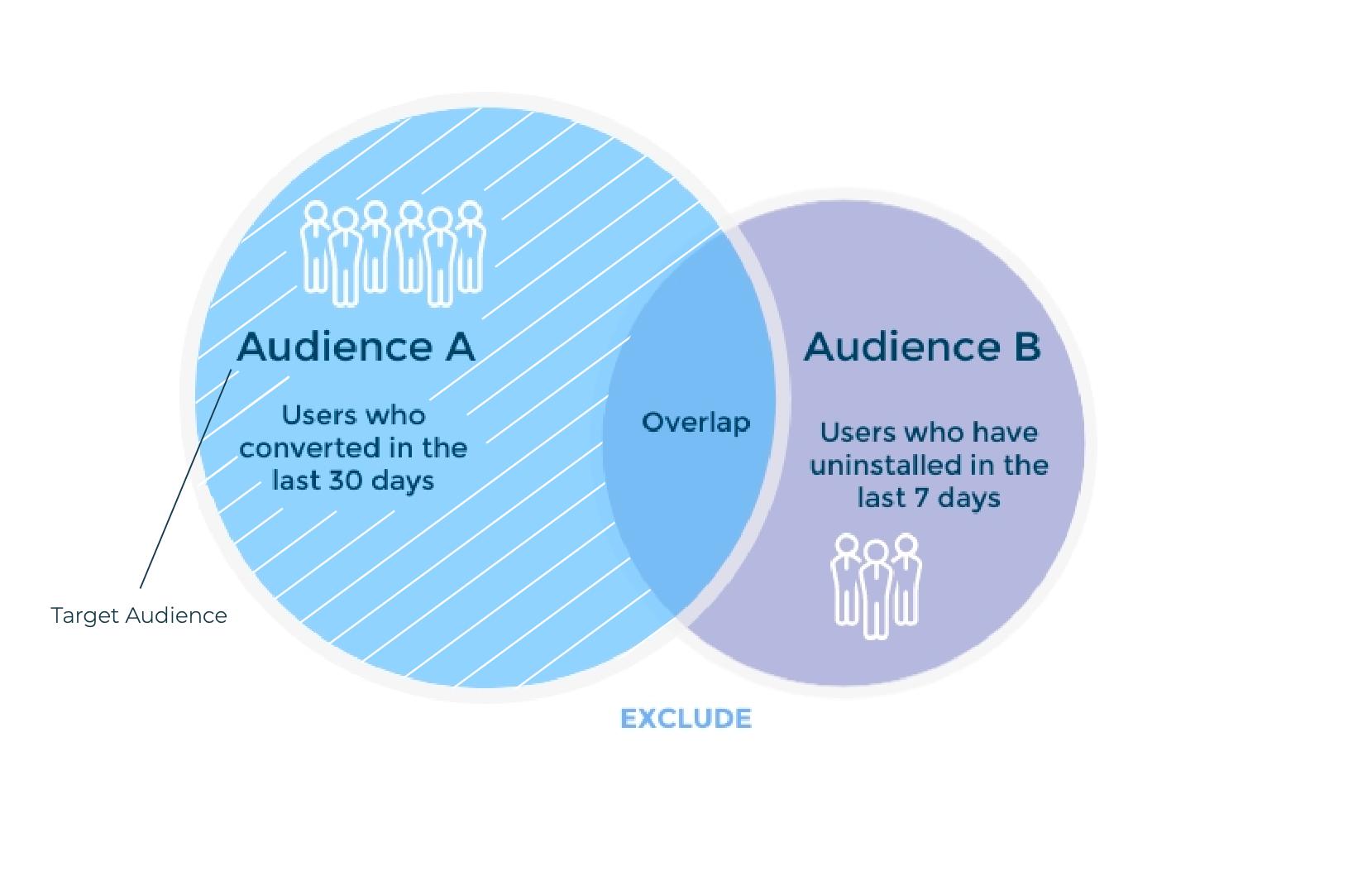 Ejemplo de segmentación de audiencias en AppsFlyer (audiencia A, excluir B)
