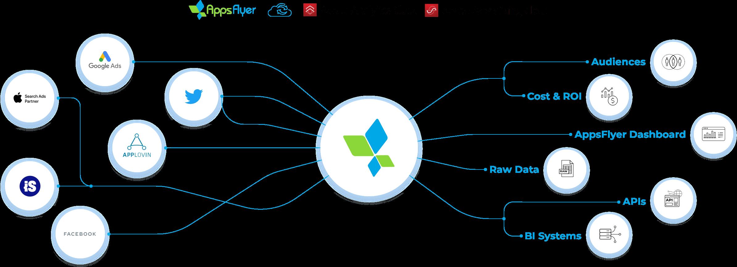 Integraciones con socios - AppsFlyer