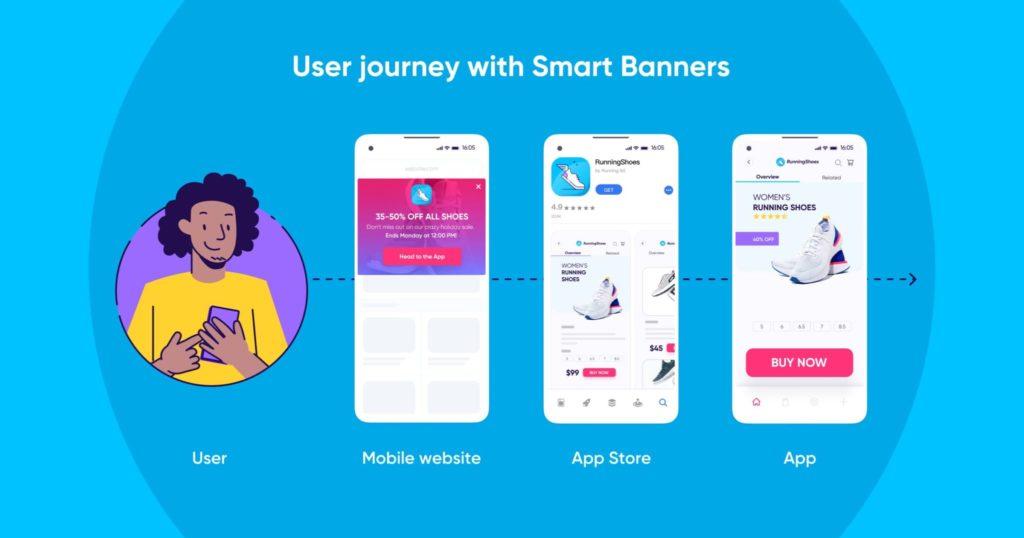 Viaje de los usuarios con Smart Banners