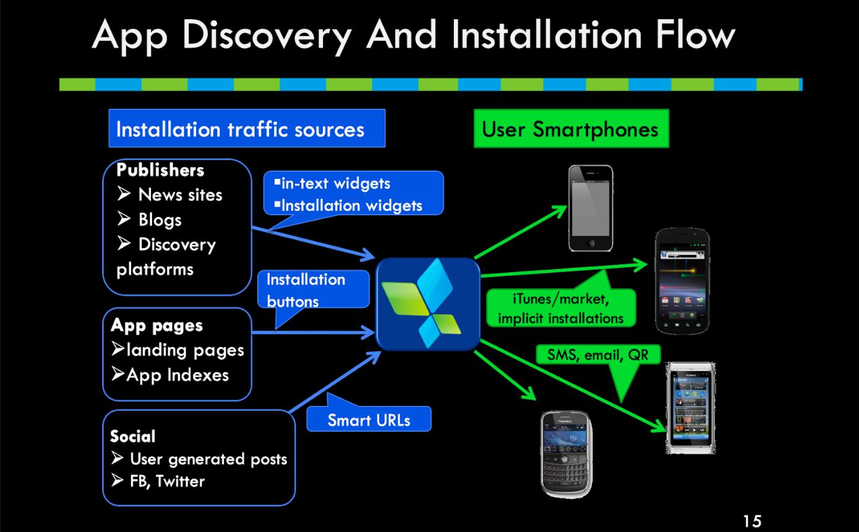 Slide da proposta original de criação da AppsFlyer, 2011