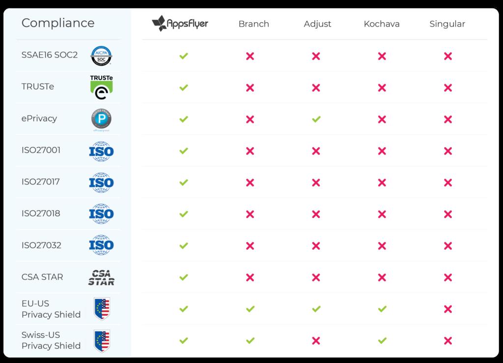 AppsFlyer Compliance