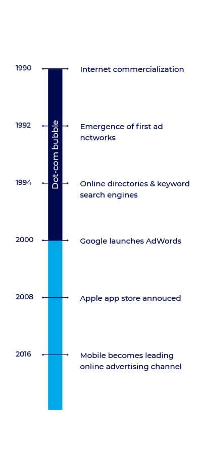 Online evolution