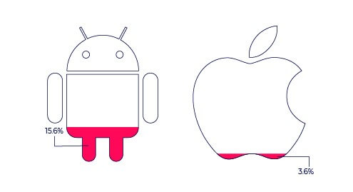 iOS vs. Android fraud