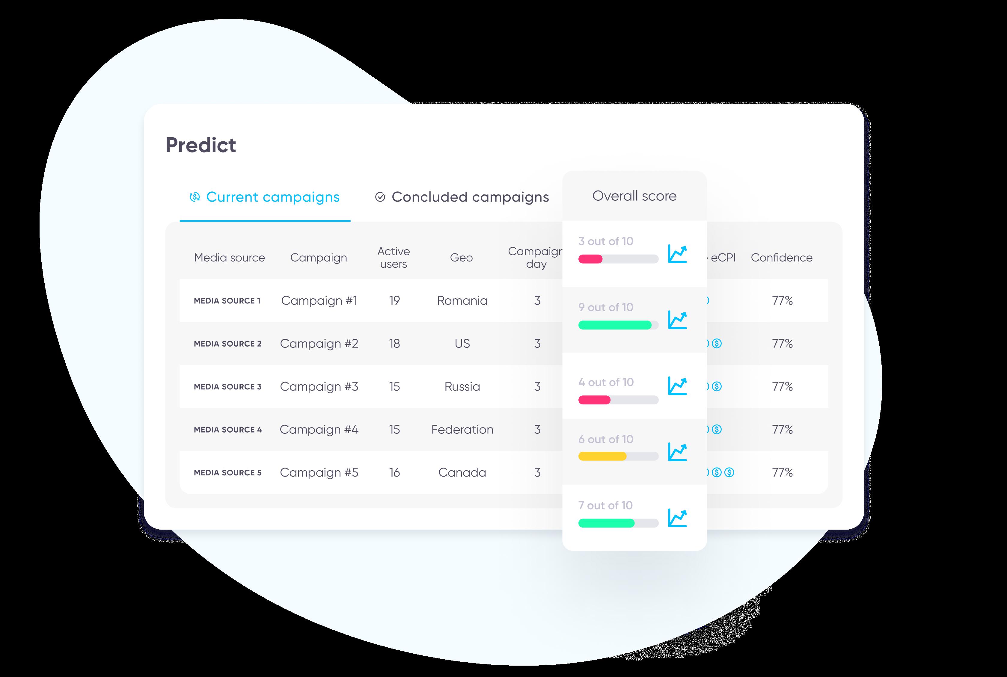 AppsFlyer Predict dashboard