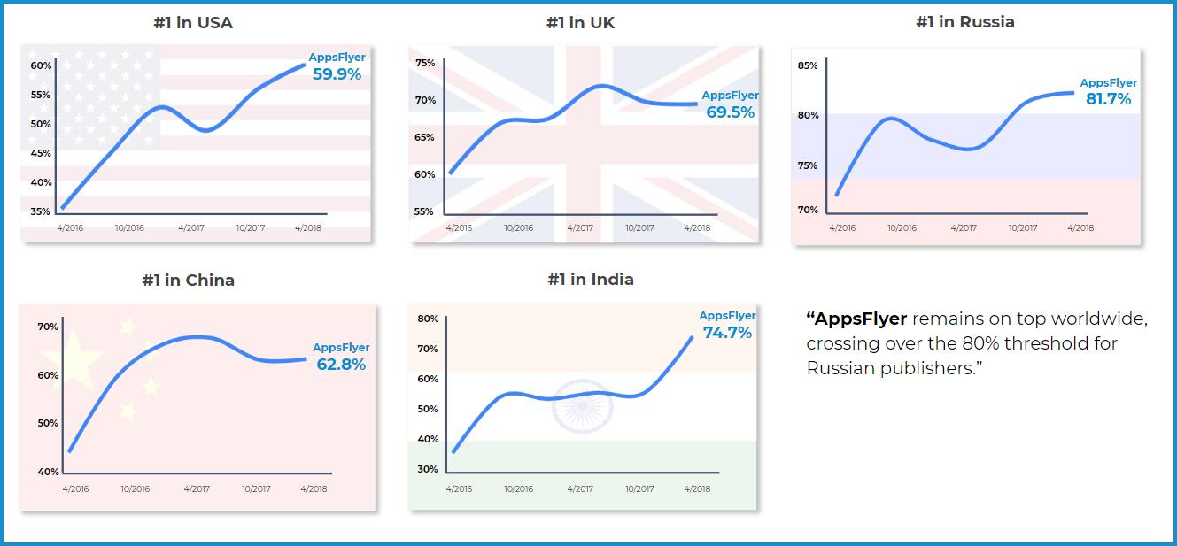 지역별 AppsFlyer 시장점유율