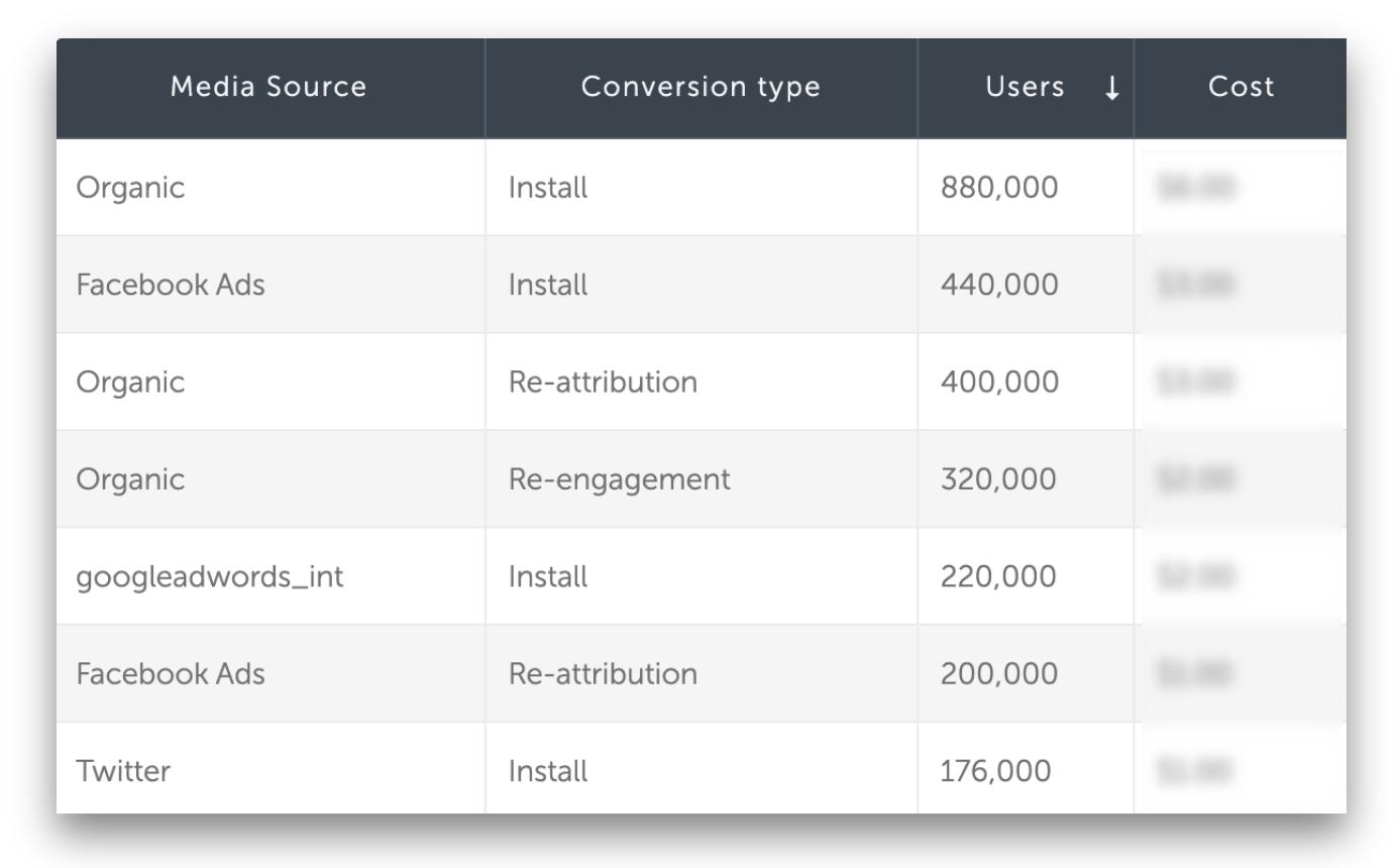 통합 코호트 데이터 테이블