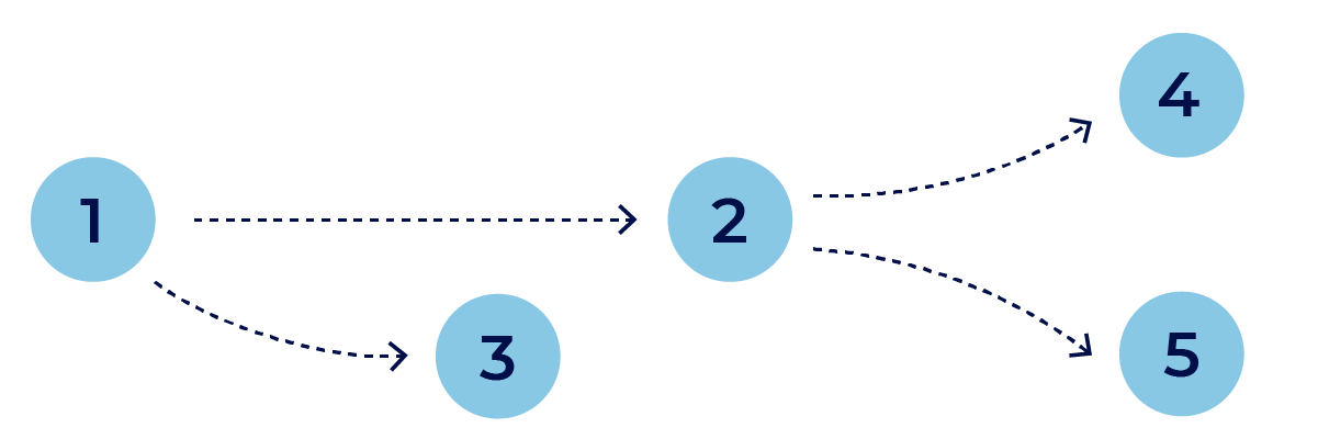베이시안 네트워크 그래프