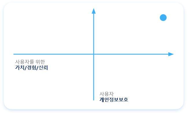 사용자 개인정보_사용자 경험 그래프