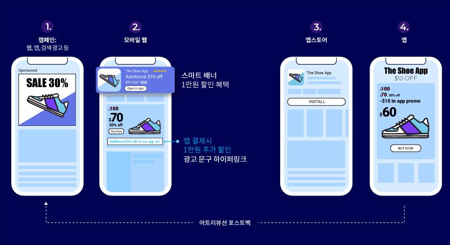 웹-앱 캠페인 솔루션 예시