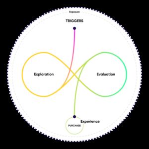 구글 복잡한 중간단계